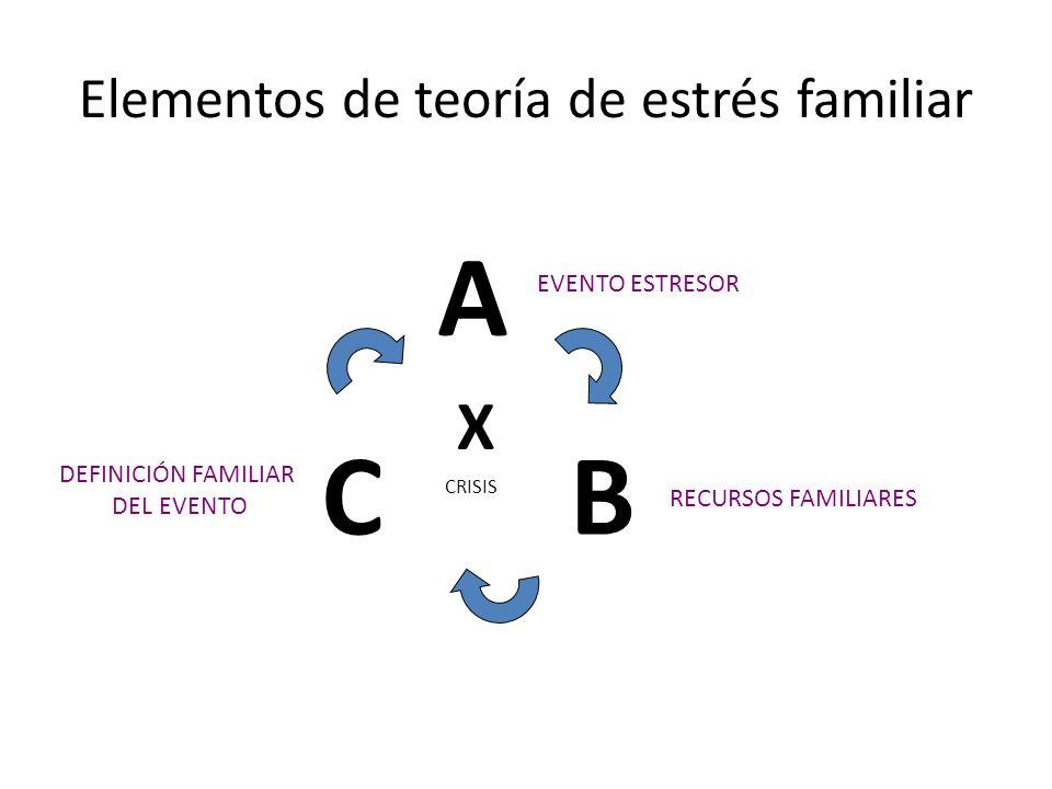 Elementos de teoría de estrés familiar
