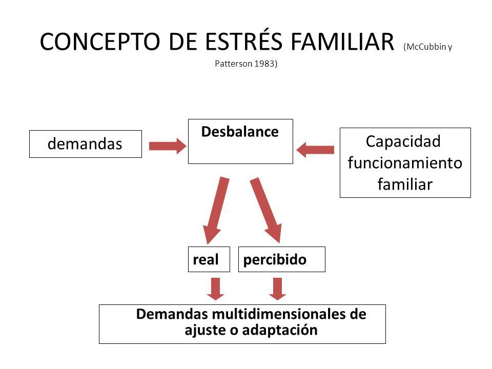 CONCEPTO DE ESTRÉS FAMILIAR (McCubbin y Patterson 1983)