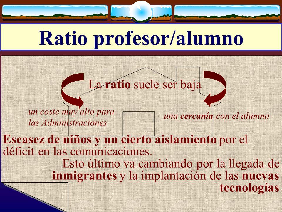 Ratio profesor/alumno