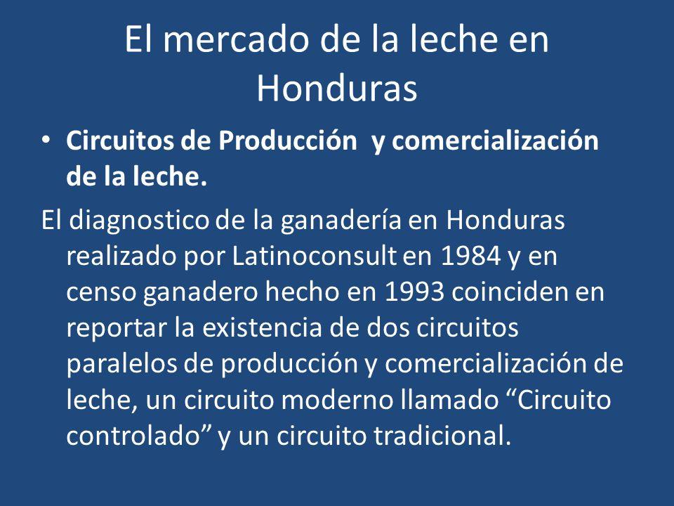 El mercado de la leche en Honduras