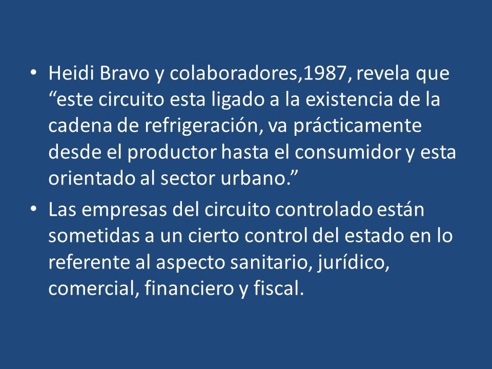 Heidi Bravo y colaboradores,1987, revela que este circuito esta ligado a la existencia de la cadena de refrigeración, va prácticamente desde el productor hasta el consumidor y esta orientado al sector urbano.