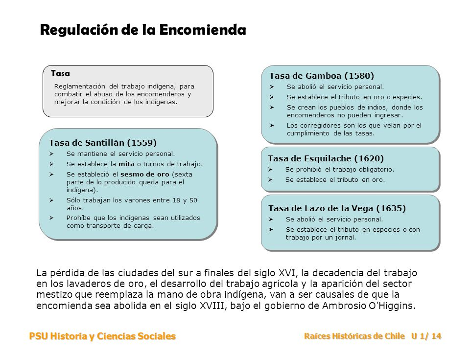 Regulación de la Encomienda