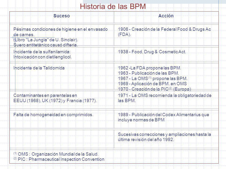 Historia de las BPM Suceso Acción