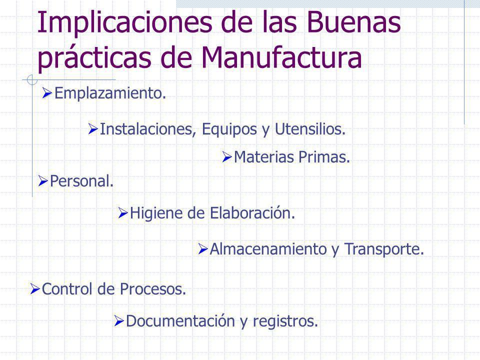 Implicaciones de las Buenas prácticas de Manufactura
