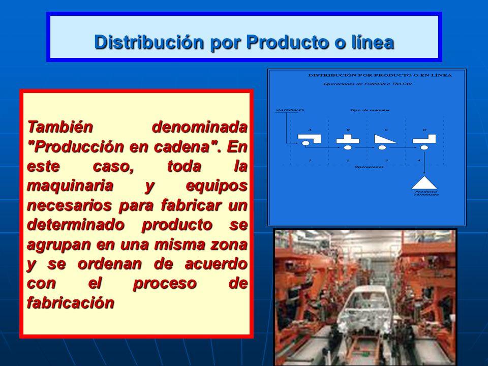 Distribución por Producto o línea