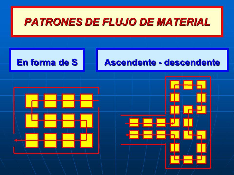 PATRONES DE FLUJO DE MATERIAL