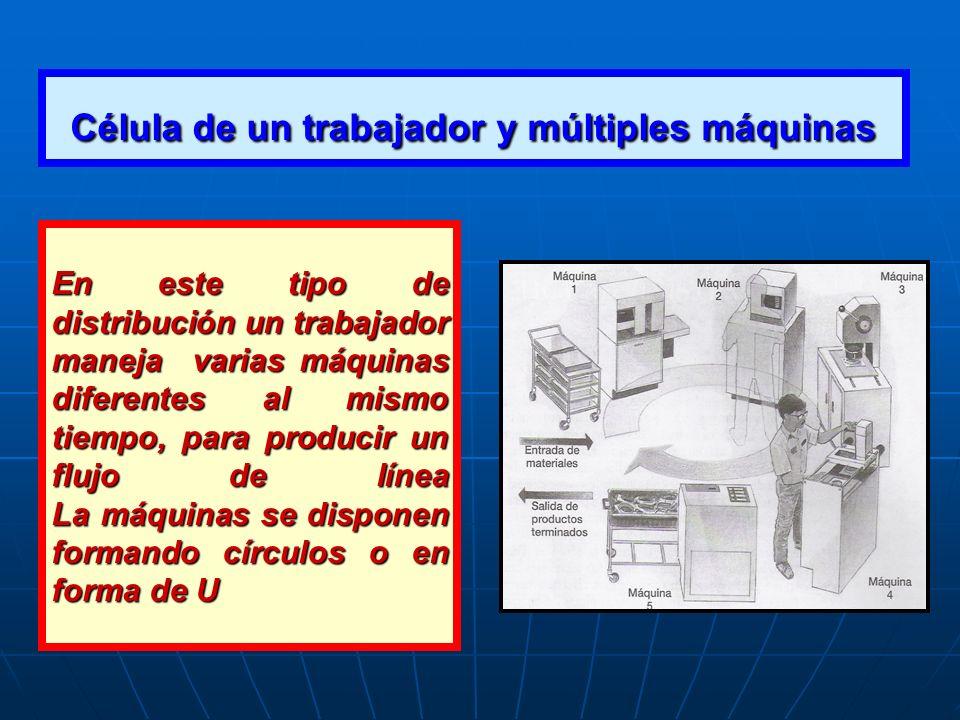Célula de un trabajador y múltiples máquinas