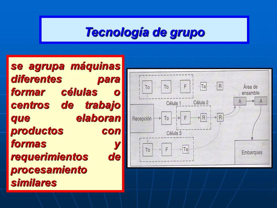 Tecnología de grupo