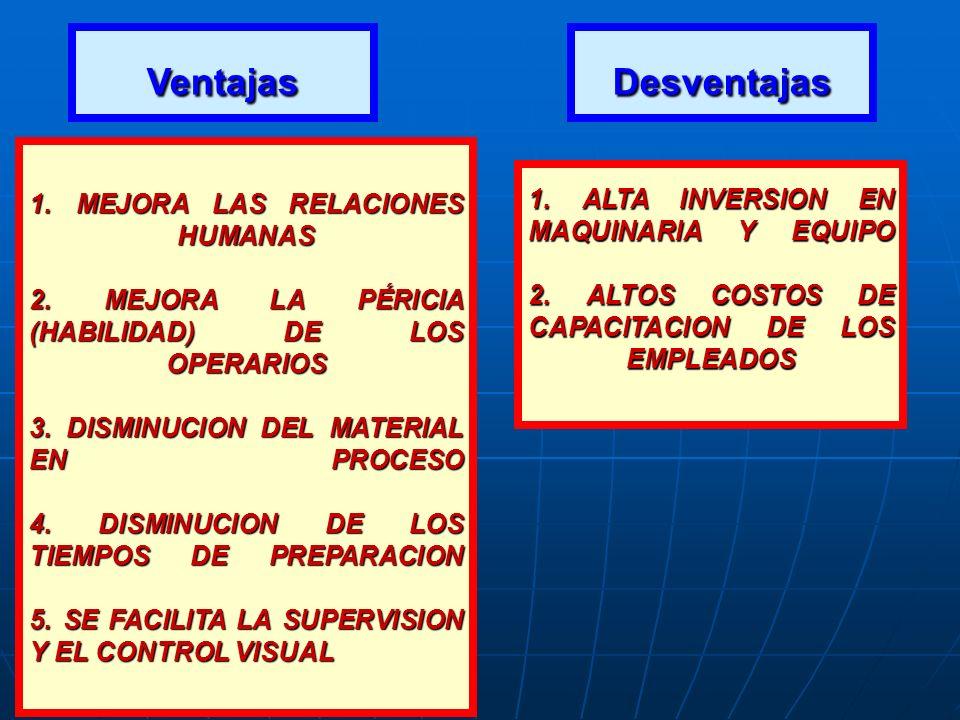 Ventajas Desventajas.
