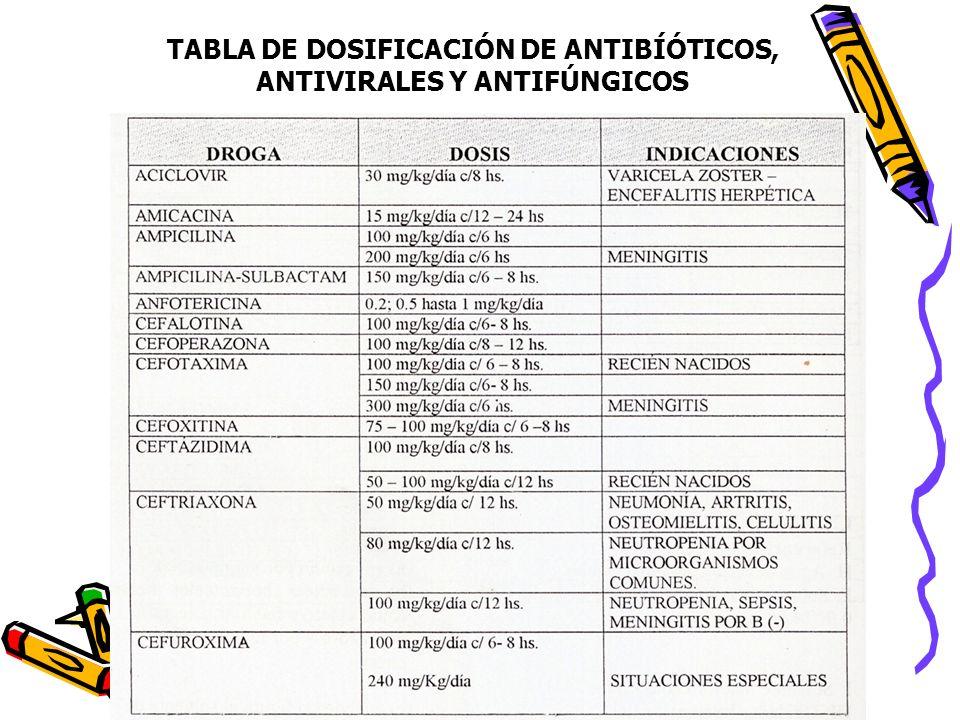 TABLA DE DOSIFICACIÓN DE ANTIBÍÓTICOS, ANTIVIRALES Y ANTIFÚNGICOS