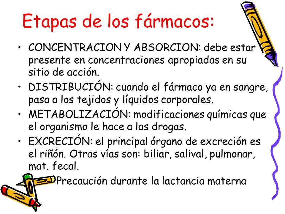Etapas de los fármacos: