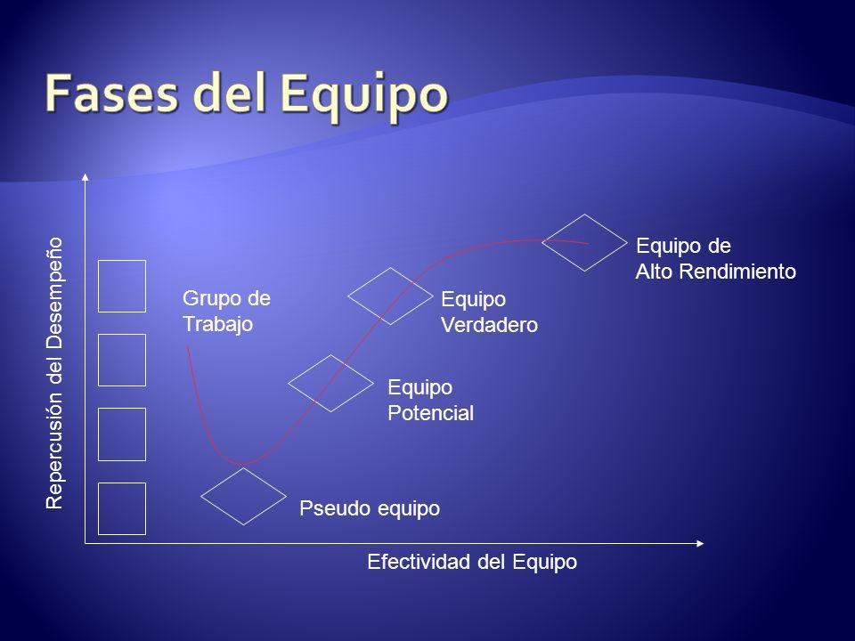 Fases del Equipo Equipo de Alto Rendimiento Grupo de Trabajo Equipo