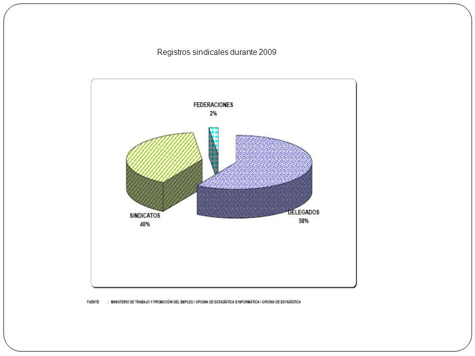 Registros sindicales durante 2009