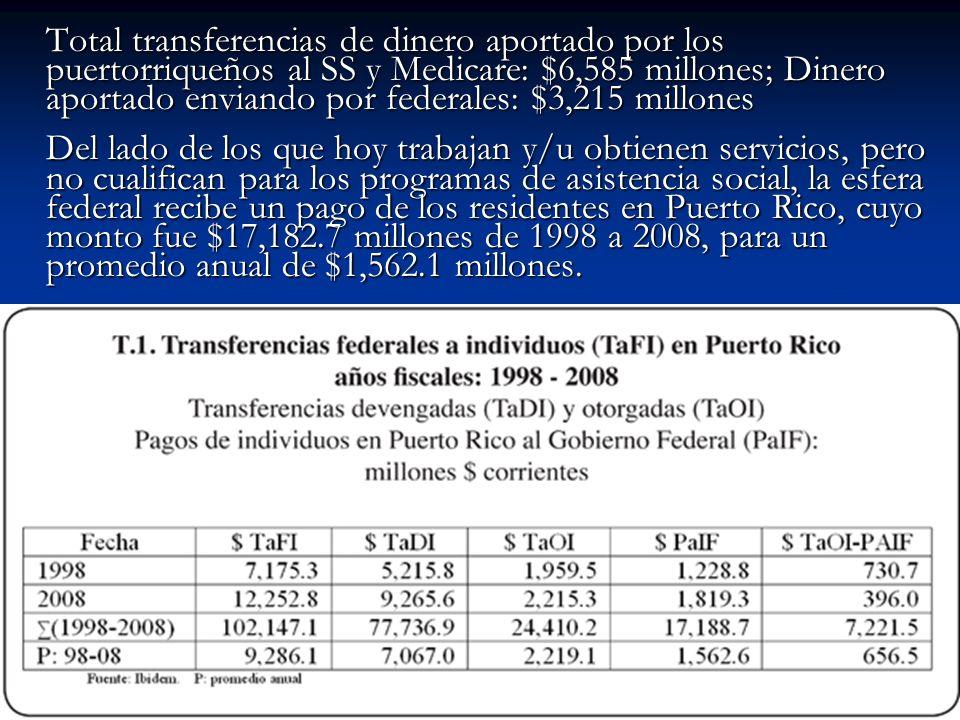 Total transferencias de dinero aportado por los puertorriqueños al SS y Medicare: $6,585 millones; Dinero aportado enviando por federales: $3,215 millones