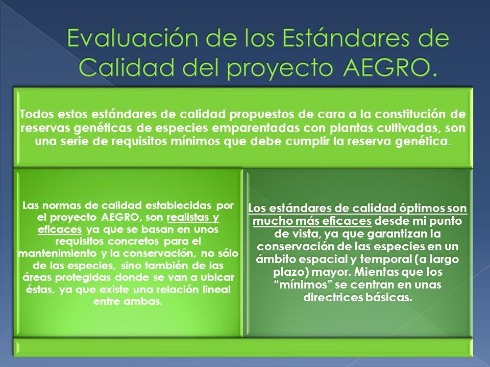 Evaluación de los Estándares de Calidad del proyecto AEGRO.