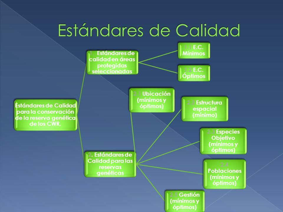 Estándares de Calidad Estándares de Calidad para la conservación de la reserva genética de los CWR.