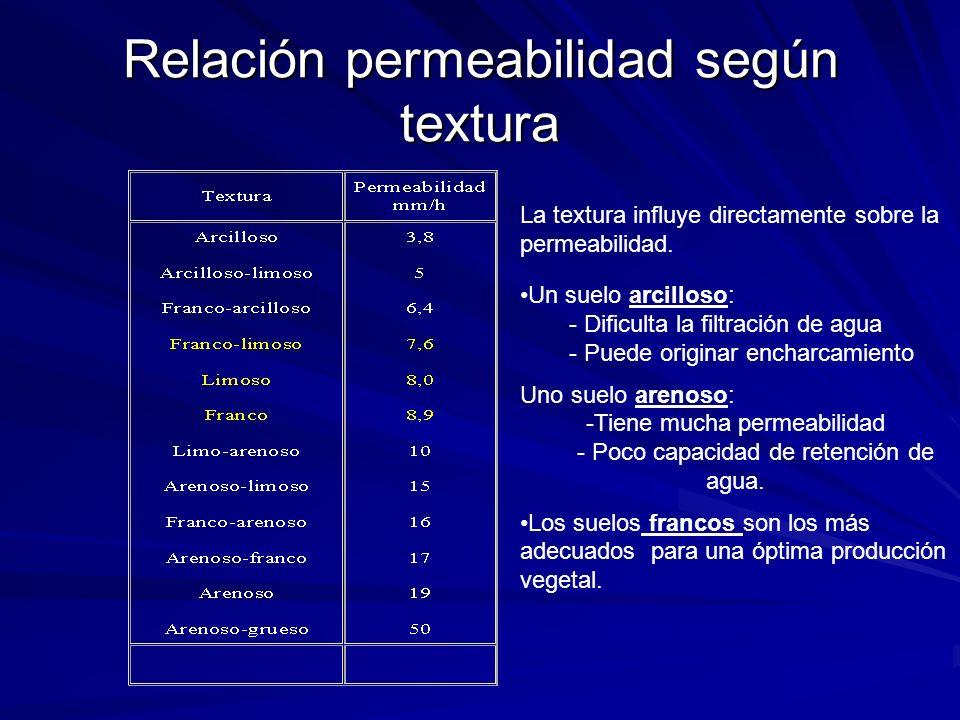 Relación permeabilidad según textura