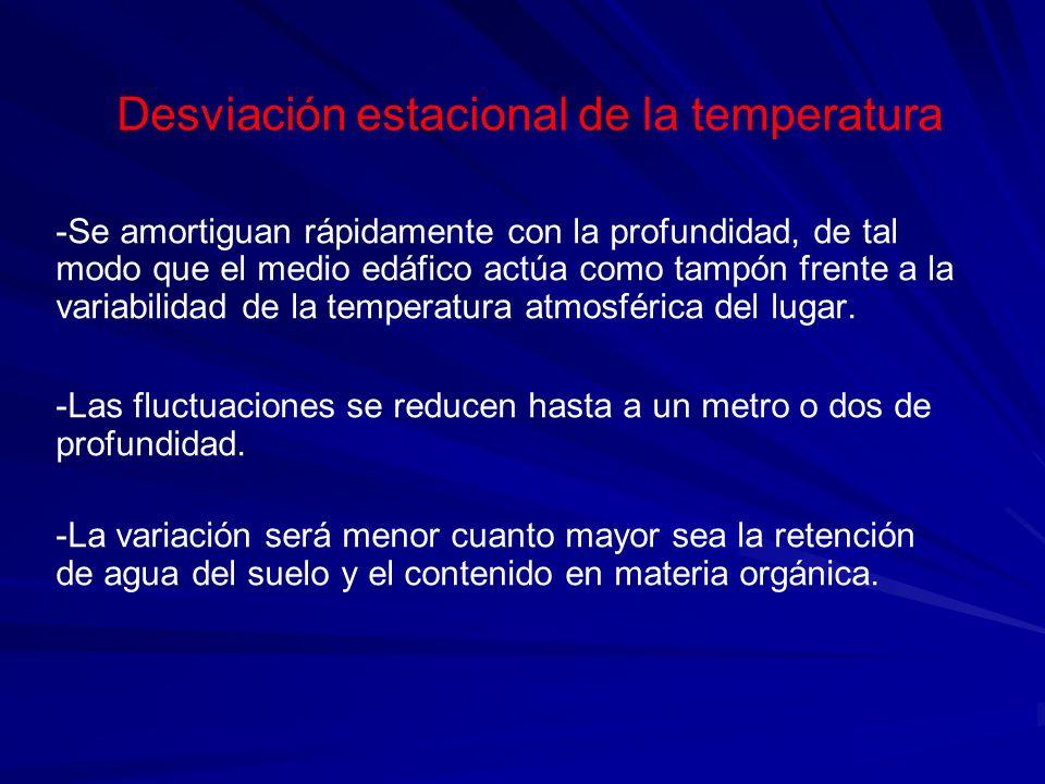 Desviación estacional de la temperatura