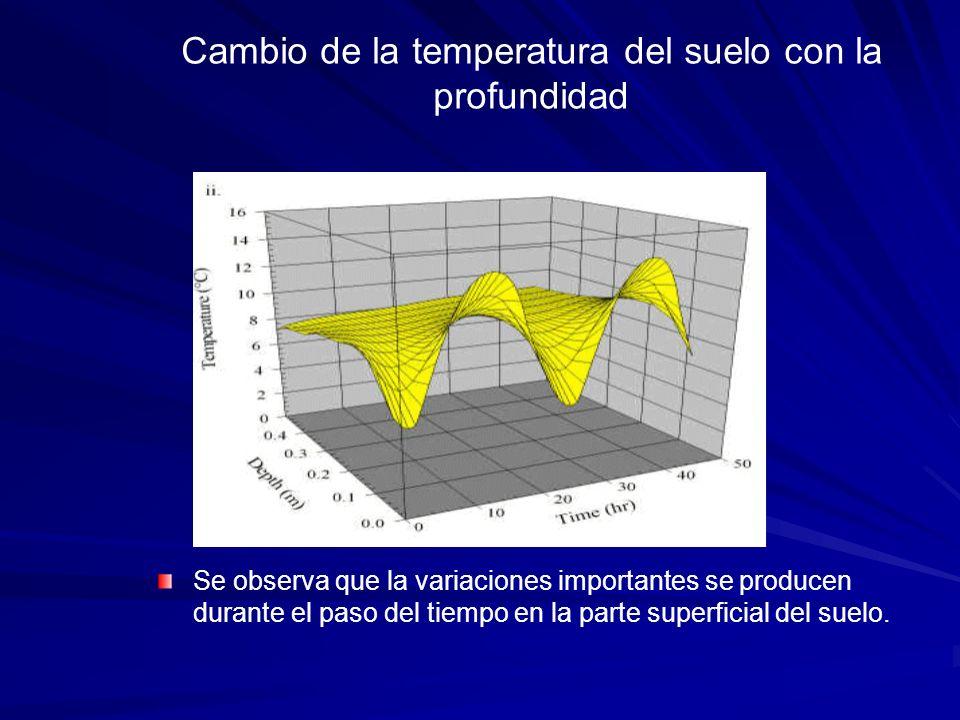 Cambio de la temperatura del suelo con la profundidad