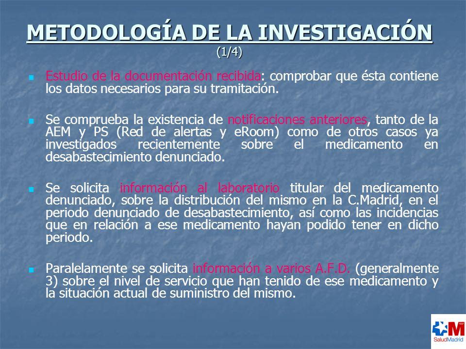 METODOLOGÍA DE LA INVESTIGACIÓN (1/4)