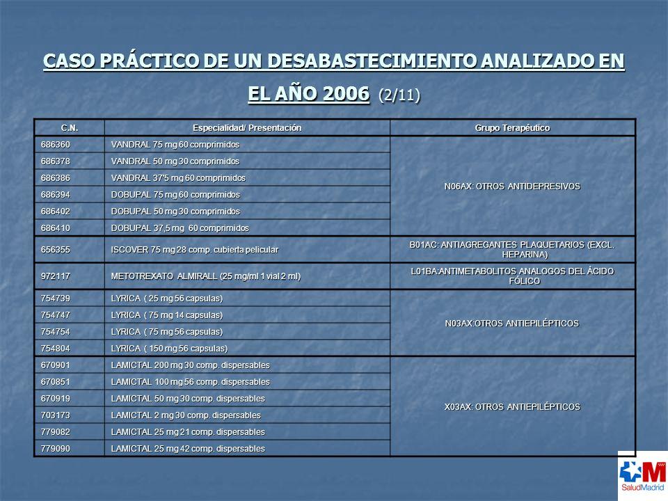 CASO PRÁCTICO DE UN DESABASTECIMIENTO ANALIZADO EN EL AÑO 2006 (2/11)