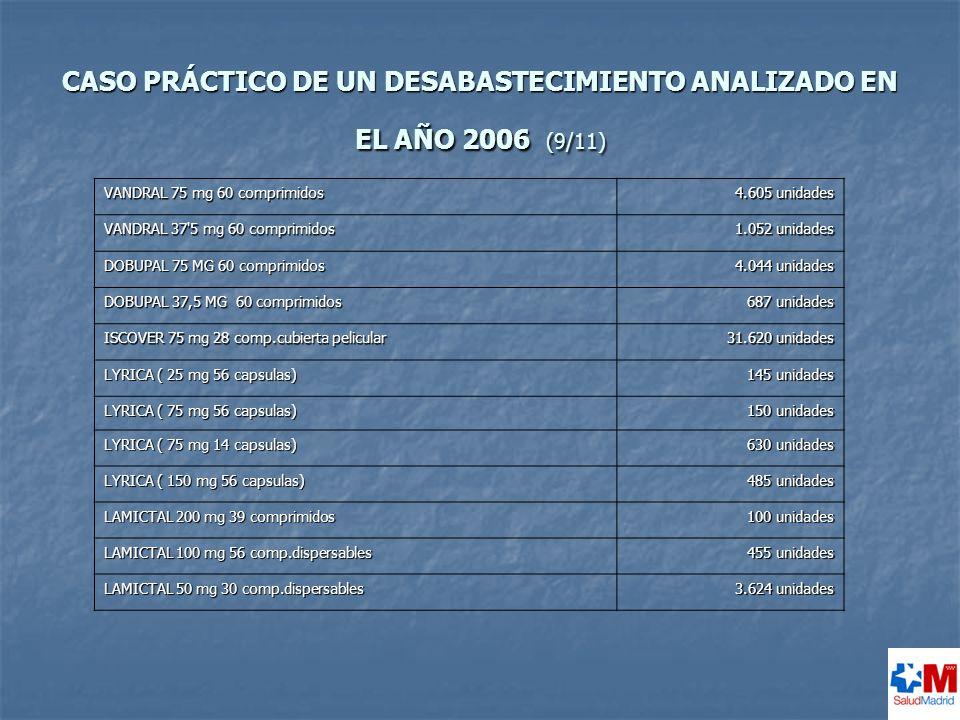 CASO PRÁCTICO DE UN DESABASTECIMIENTO ANALIZADO EN EL AÑO 2006 (9/11)