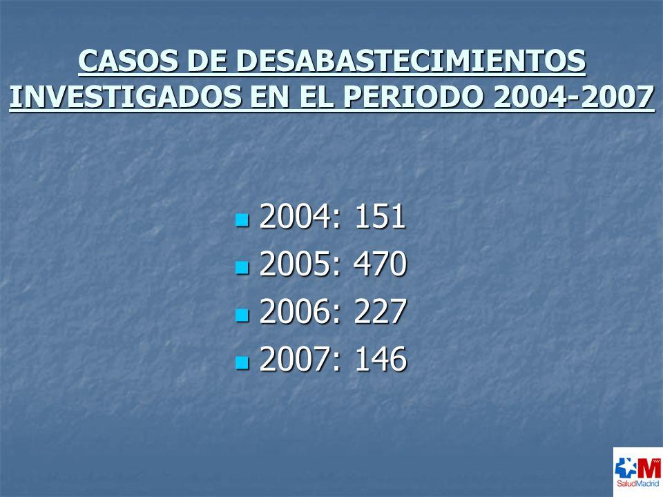 CASOS DE DESABASTECIMIENTOS INVESTIGADOS EN EL PERIODO 2004-2007