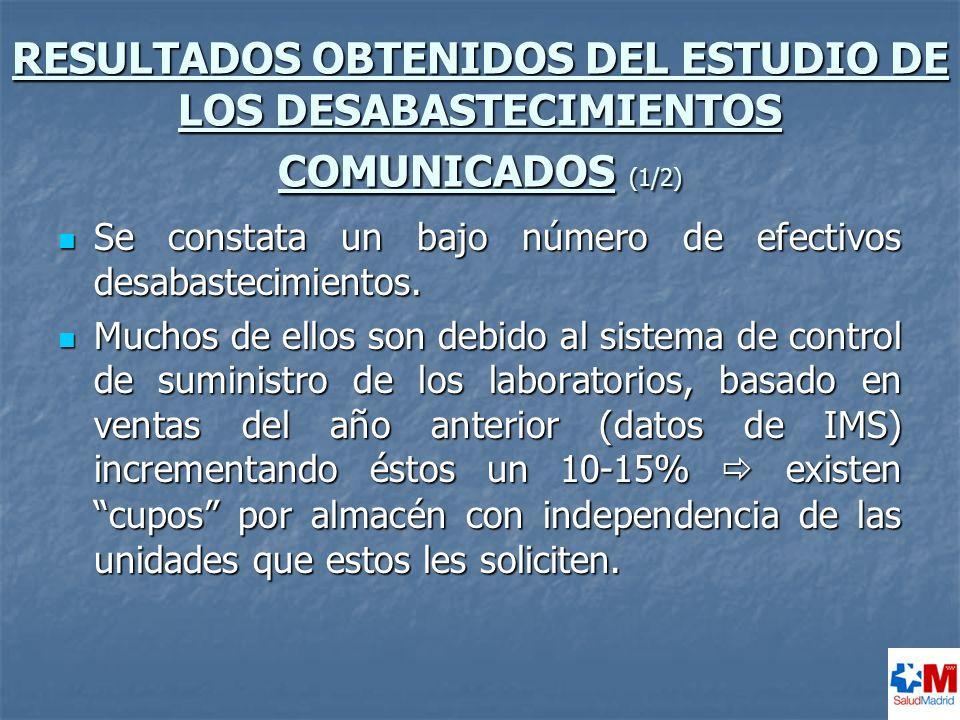 RESULTADOS OBTENIDOS DEL ESTUDIO DE LOS DESABASTECIMIENTOS COMUNICADOS (1/2)
