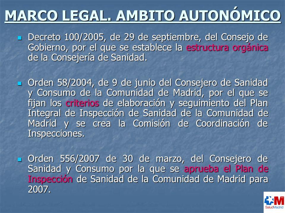 MARCO LEGAL. AMBITO AUTONÓMICO