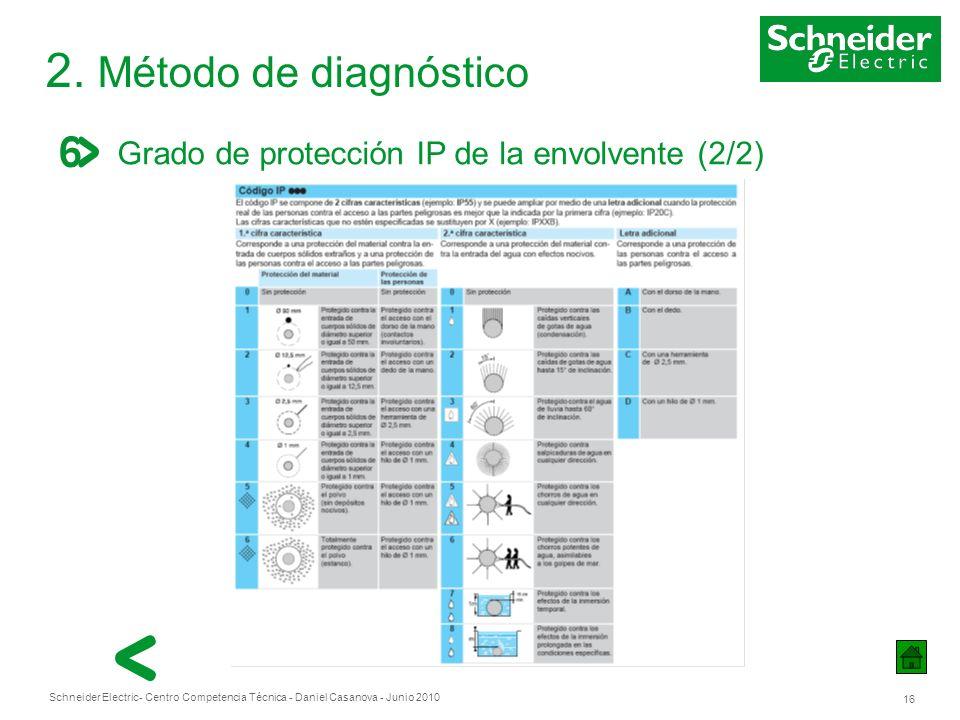 2. Método de diagnóstico Grado de protección IP de la envolvente (2/2)