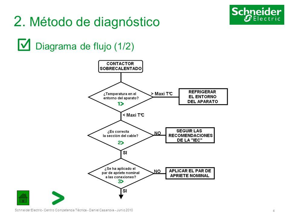 2. Método de diagnóstico Diagrama de flujo (1/2)