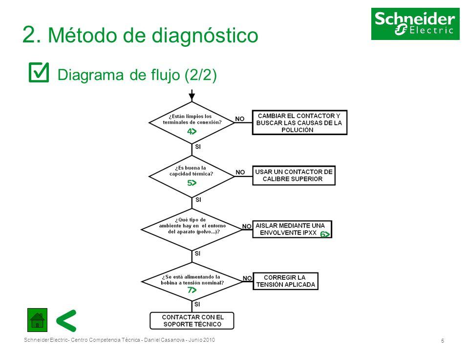 2. Método de diagnóstico Diagrama de flujo (2/2)