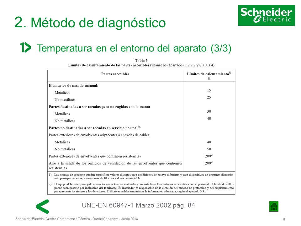 2. Método de diagnóstico Temperatura en el entorno del aparato (3/3)