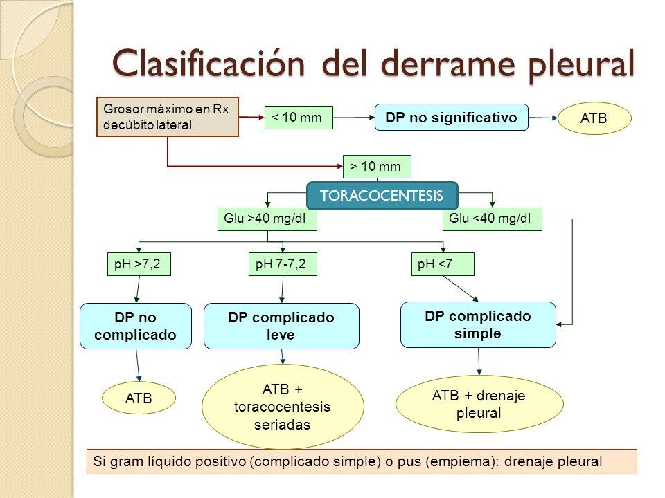Clasificación del derrame pleural