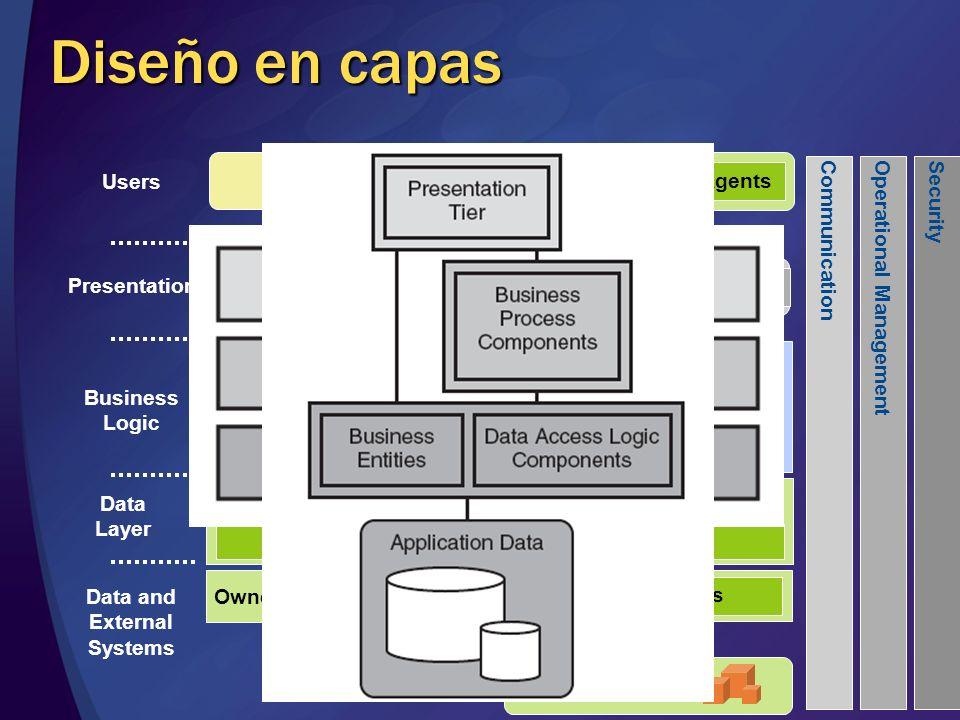 Diseño en capas UI Components UI Process Components