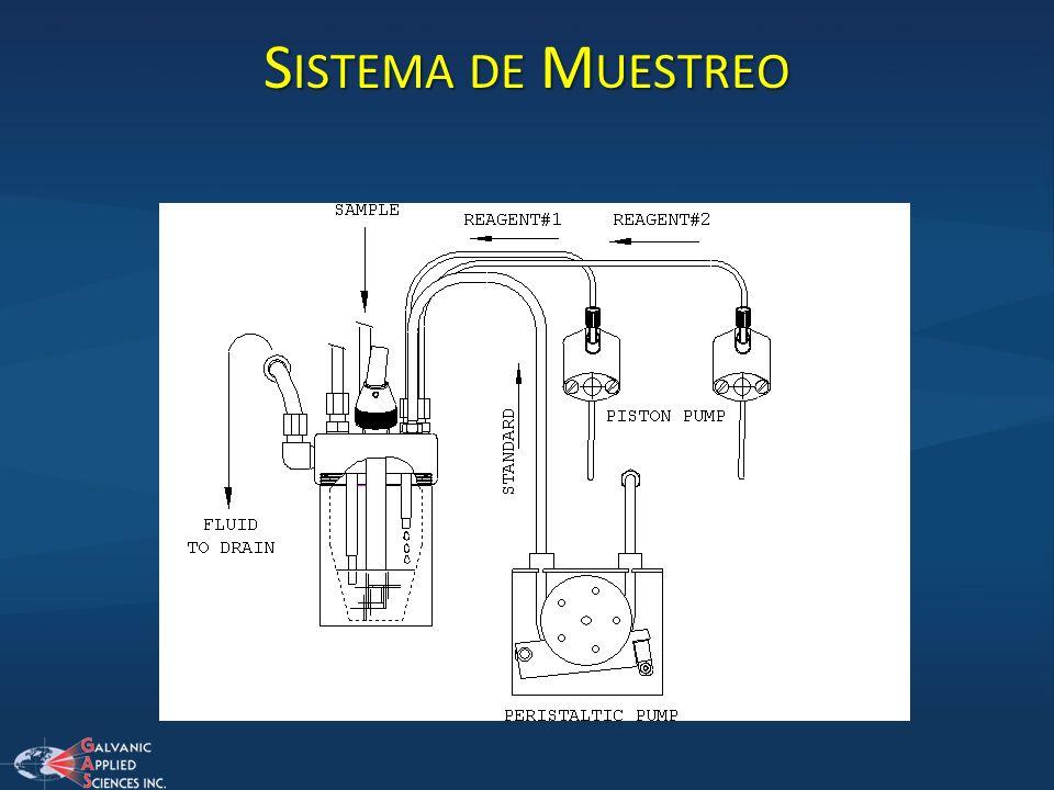Sistema de Muestreo