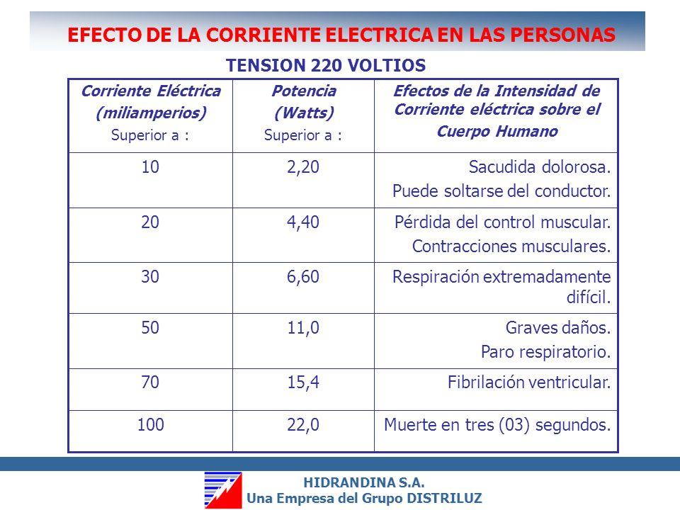 EFECTO DE LA CORRIENTE ELECTRICA EN LAS PERSONAS