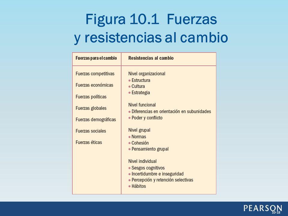 Figura 10.1 Fuerzas y resistencias al cambio