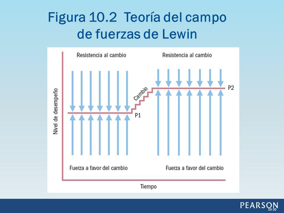 Figura 10.2 Teoría del campo de fuerzas de Lewin