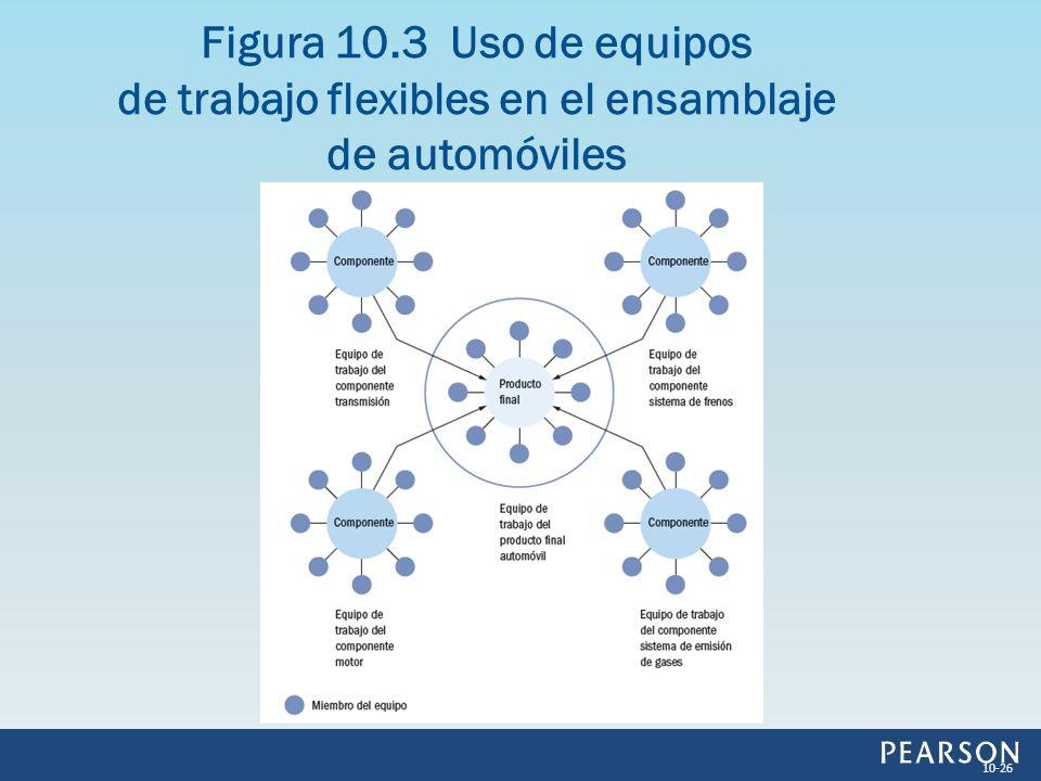 Figura 10.3 Uso de equipos de trabajo flexibles en el ensamblaje de automóviles