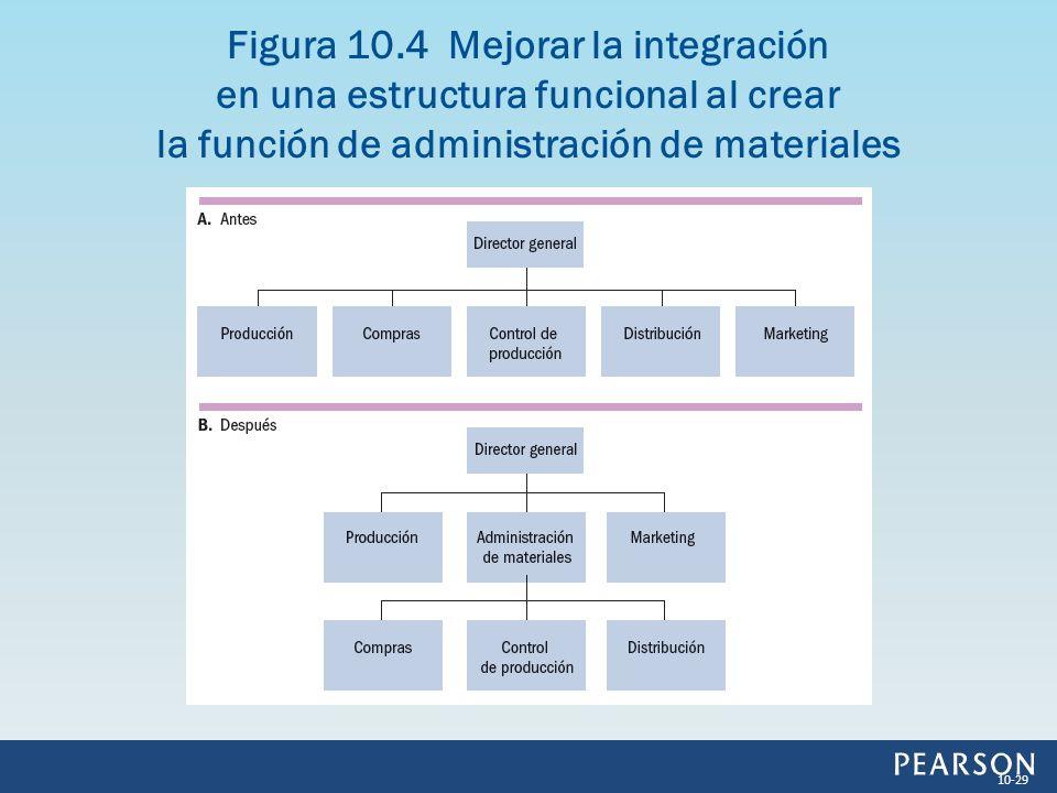 Figura 10.4 Mejorar la integración en una estructura funcional al crear la función de administración de materiales
