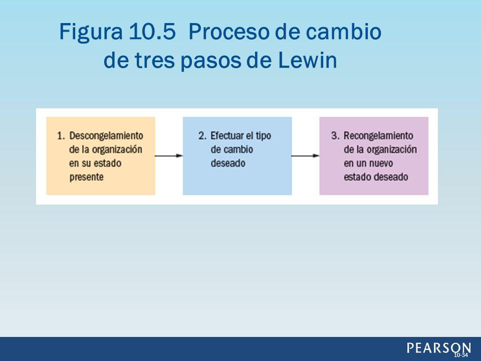 Figura 10.5 Proceso de cambio de tres pasos de Lewin