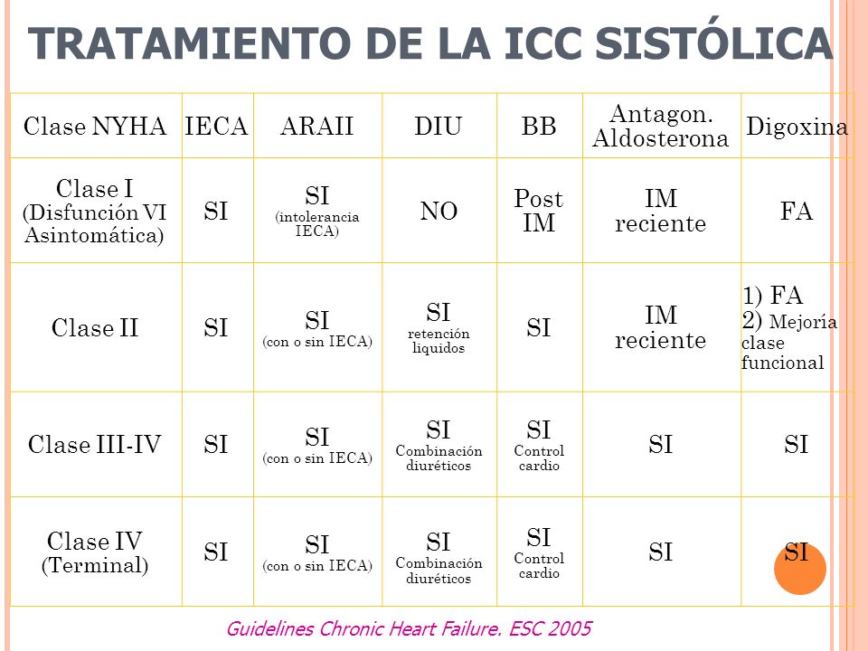 TRATAMIENTO DE LA ICC SISTÓLICA