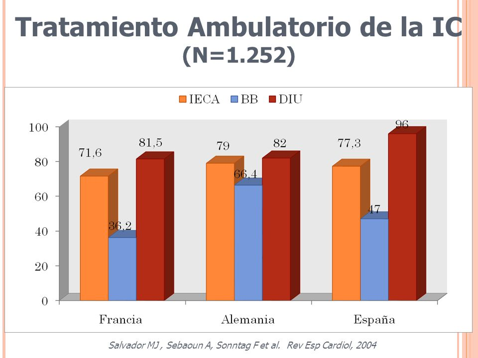 Tratamiento Ambulatorio de la IC