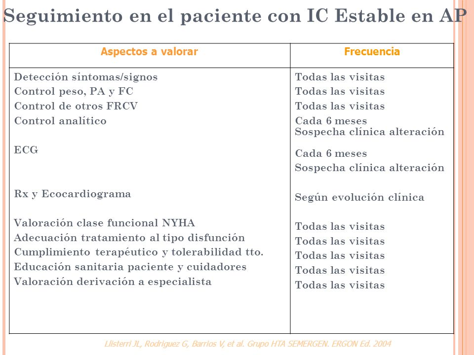 Seguimiento en el paciente con IC Estable en AP