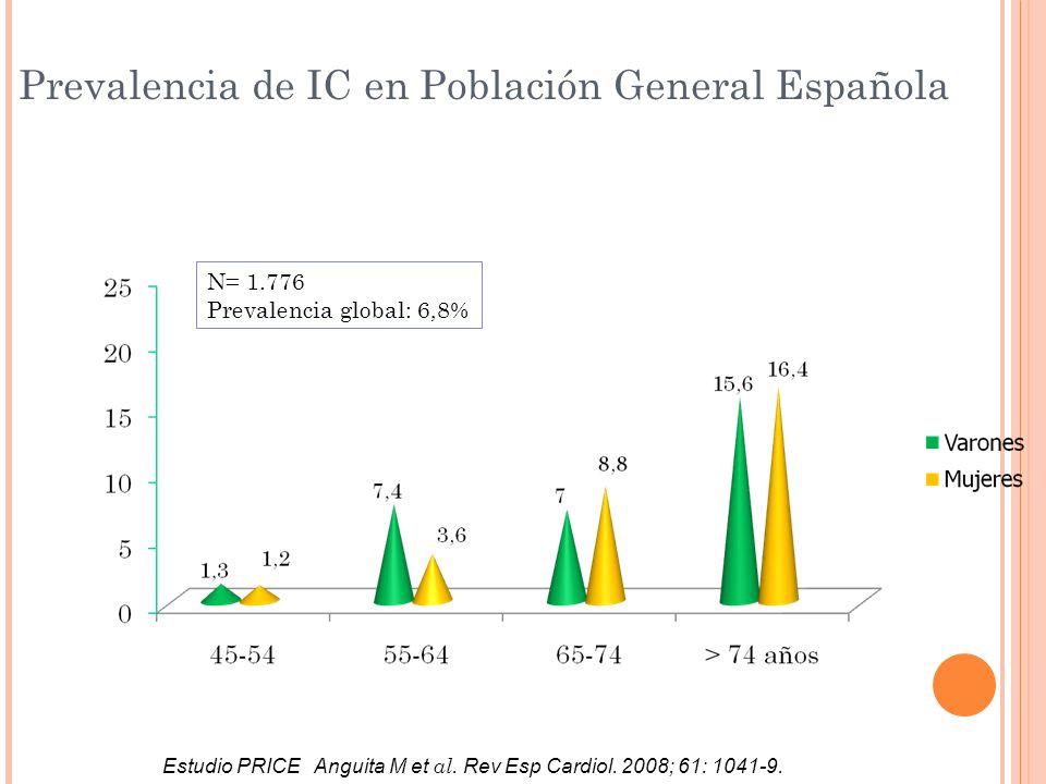 Prevalencia de IC en Población General Española