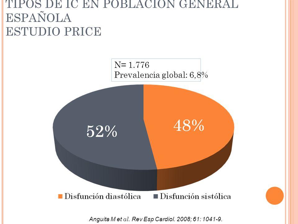 TIPOS DE IC EN POBLACIÓN GENERAL ESPAÑOLA ESTUDIO PRICE
