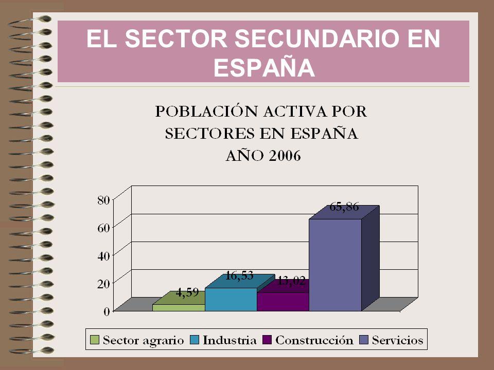 EL SECTOR SECUNDARIO EN ESPAÑA