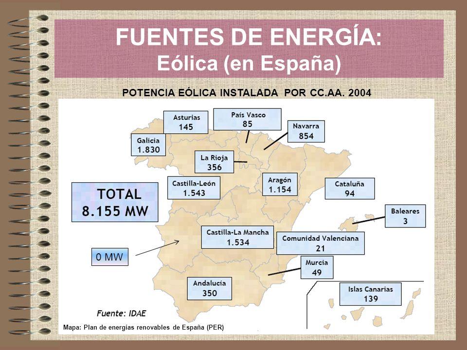 FUENTES DE ENERGÍA: Eólica (en España)