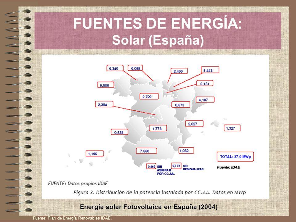 FUENTES DE ENERGÍA: Solar (España)